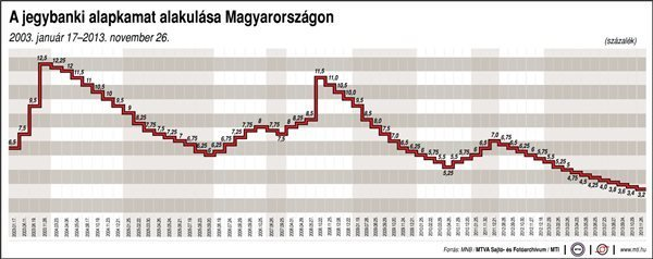 Hungarian Central Bank Cuts Interest Rate  – New Record Low