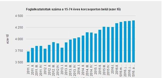 Acute Hungarian labor shortage: number of people missing counted