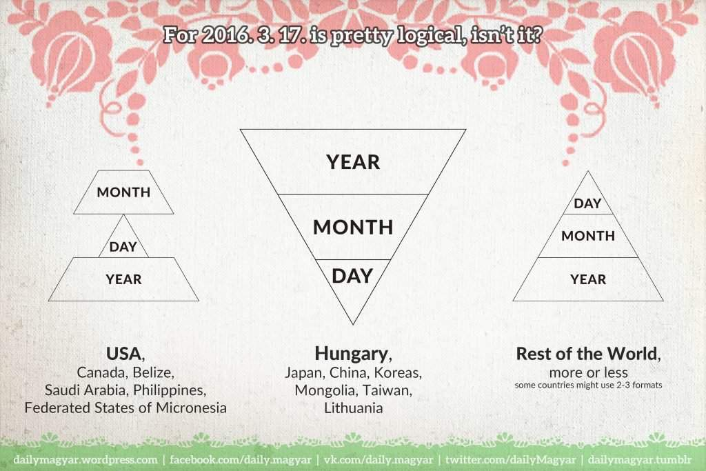 Mini language lesson #6: Dates, numbers in Hungarian – Daily