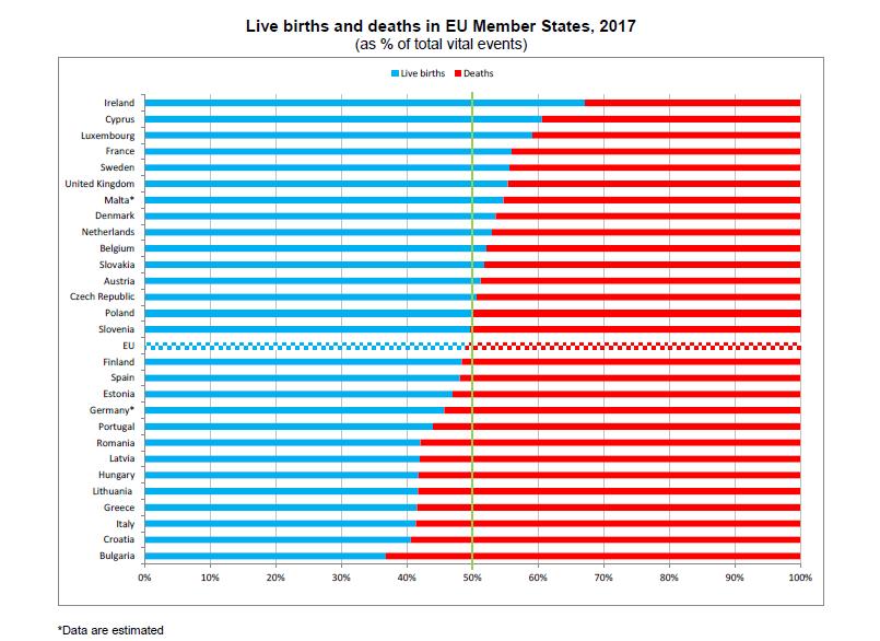 EU, population, birth rate, deaths