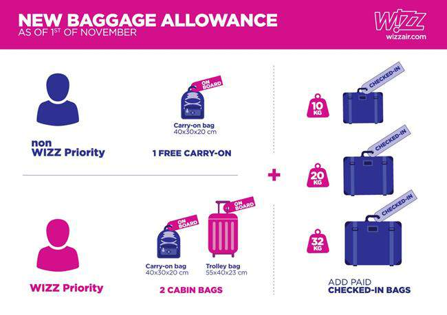 new-baggage-policy_wizz air