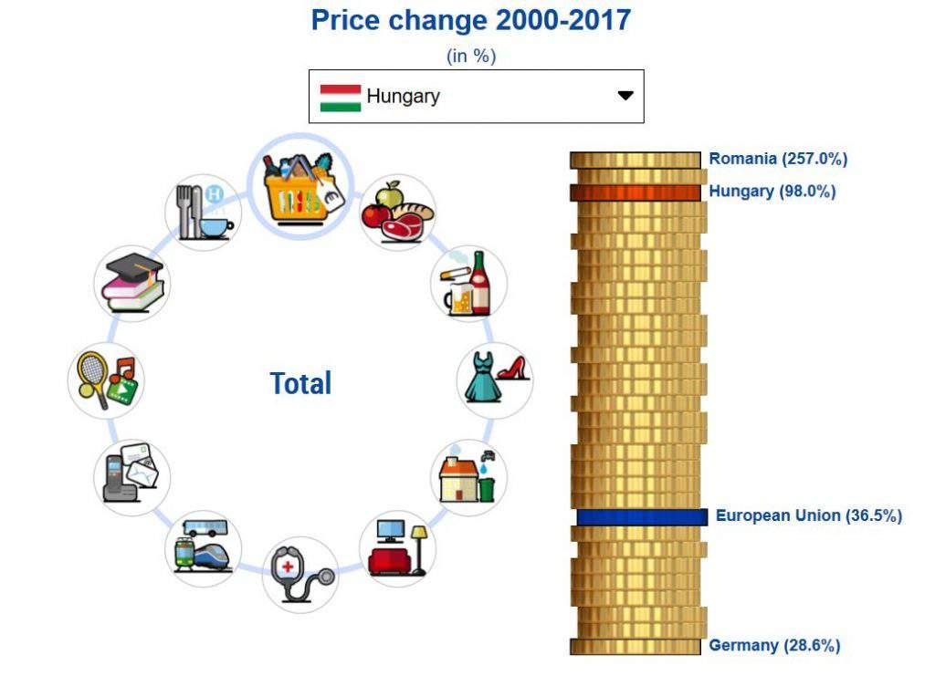 price increase european commission eurostat