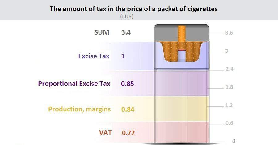infograph, cigarette
