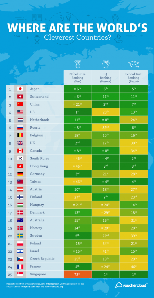 smart countries, ranking, list