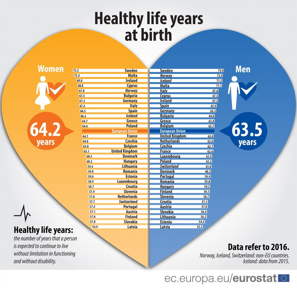 Eurostat healthy life years at birth