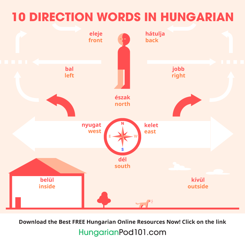 10 direction words in Hungarian