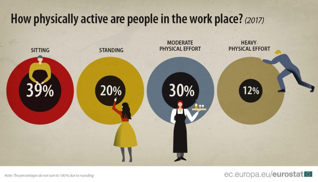 #physical #sitting #work #EU #Hungary #labour #market