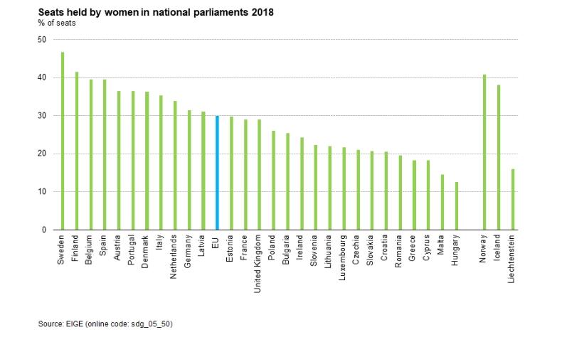 eurostat female parliament