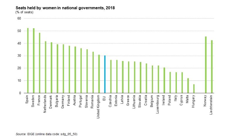 eurostat female government