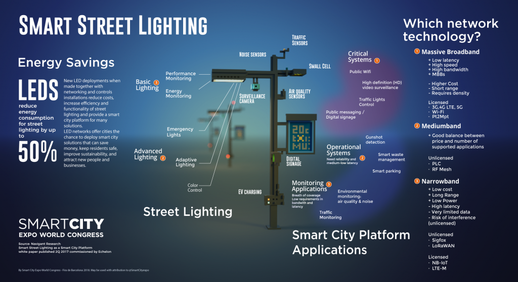 smart lightning, city, smart, future, Hungary