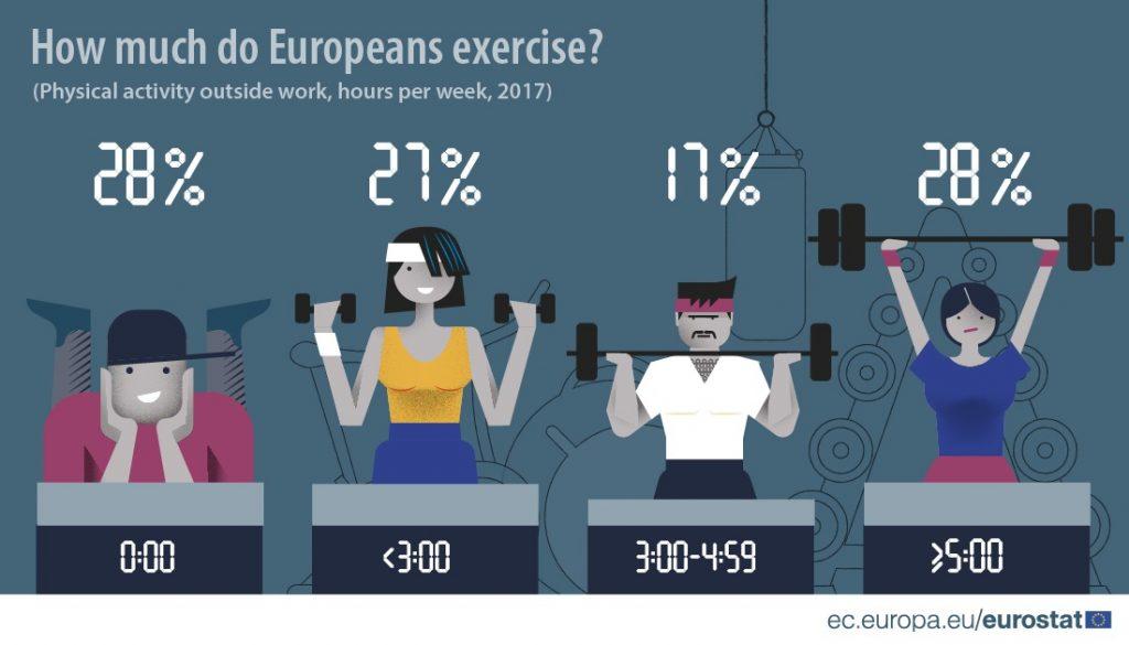 exercise, hungary, eu average