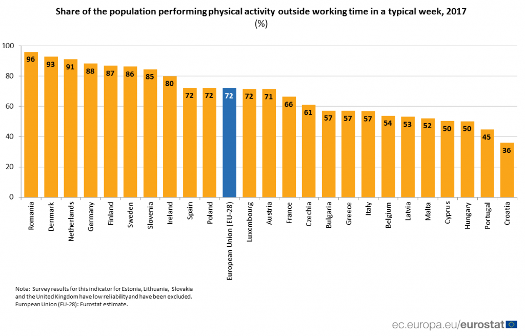 exercise, activity, hungary, eu