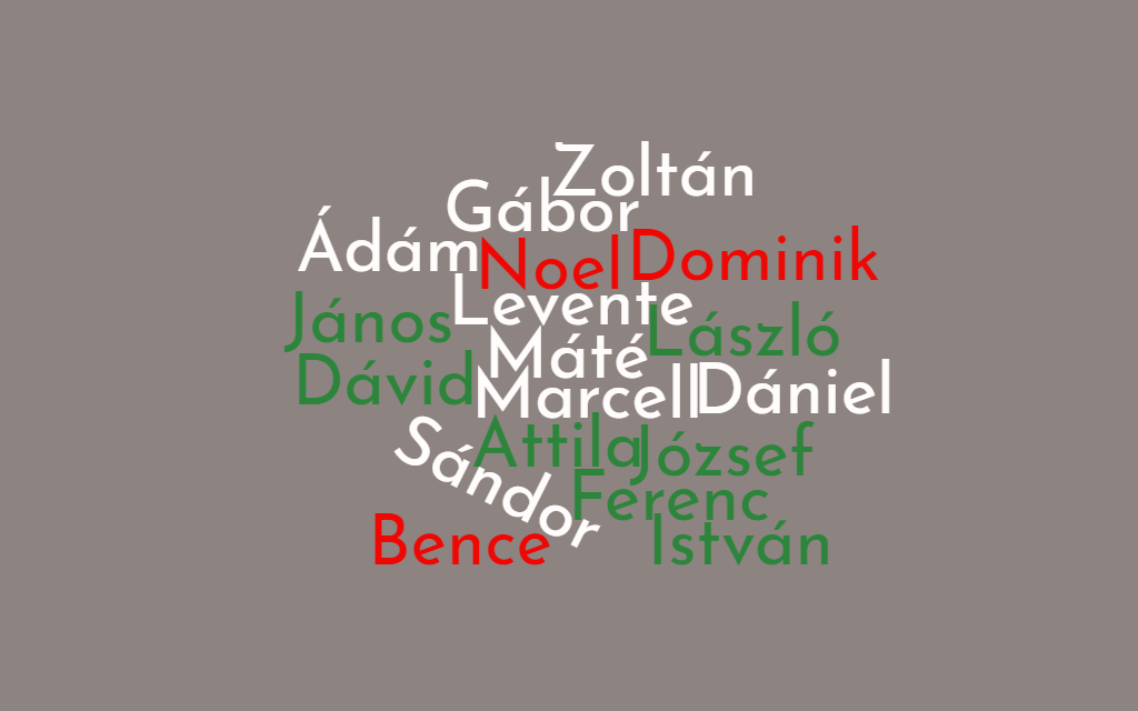 The most common Hungarian names and their relationship with history – male names