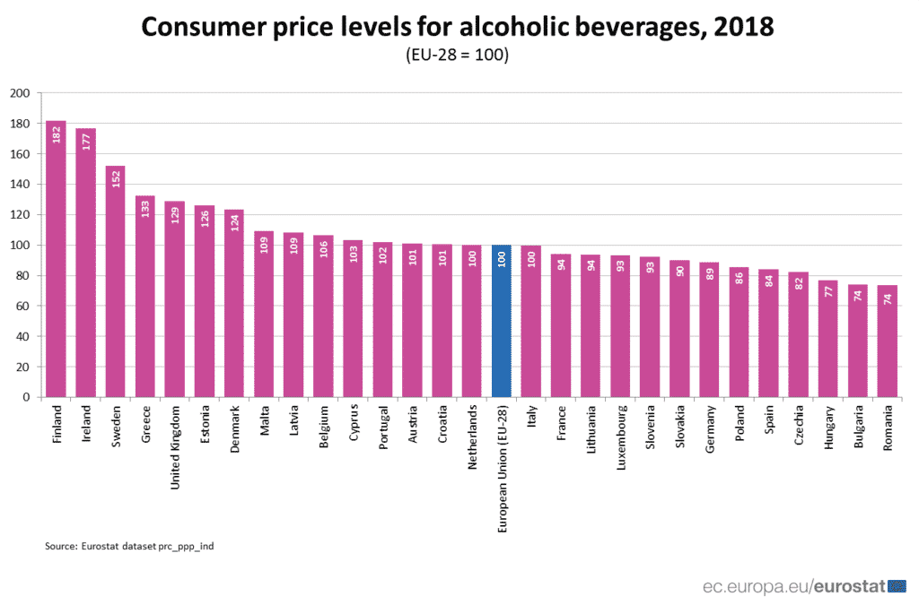 Eurostat survey alcohol