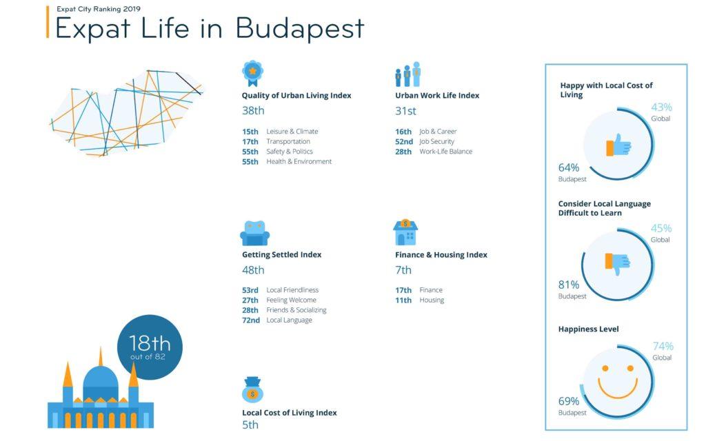 Expat_City_Ranking_Budapest_InterNations