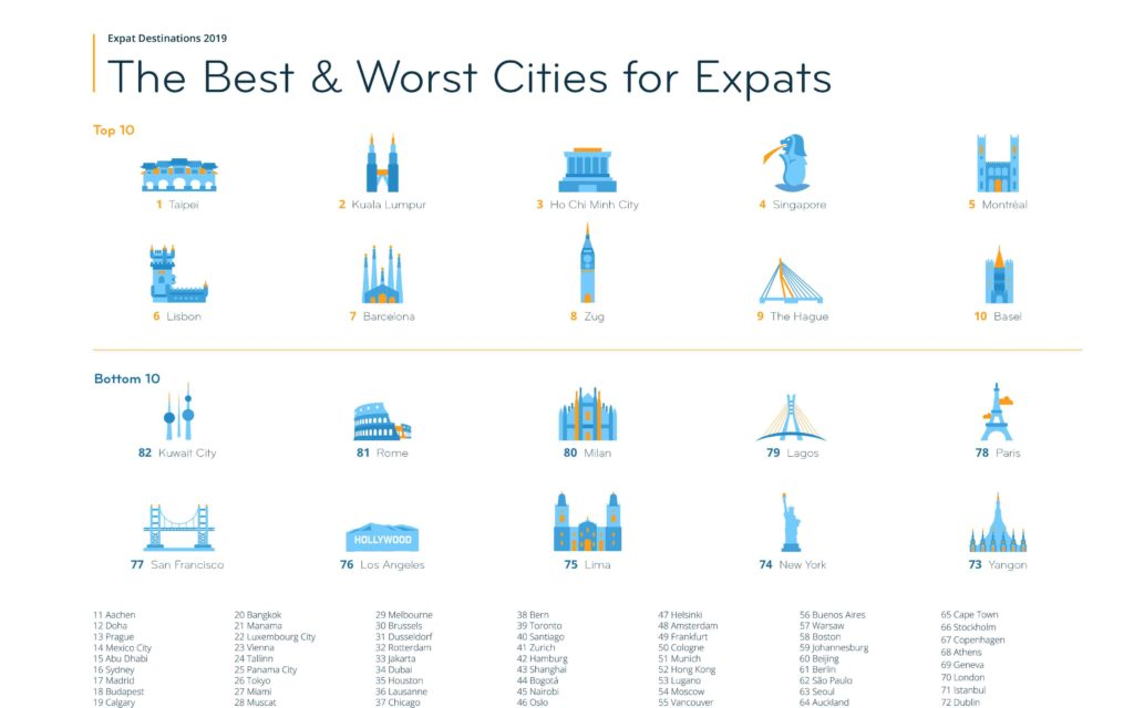 Best_and_Worst_Cities_InterNations_Updated