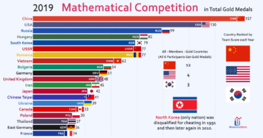 mathematic olympiad medals