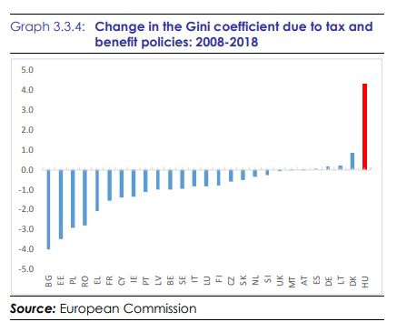 Gini Coefficient Change Graph