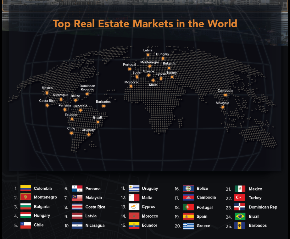 top real estate markets in the world
