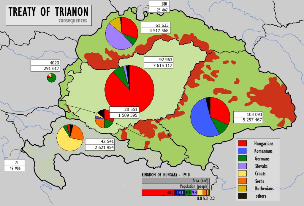 Trianon_consequences