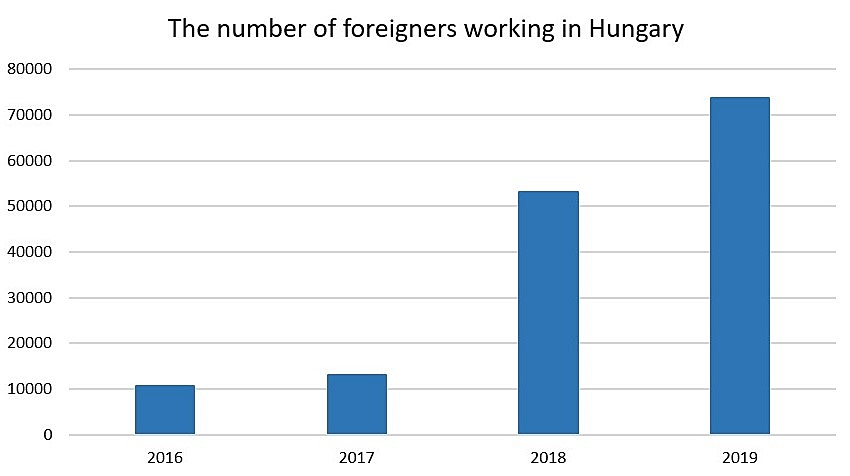 Infographic-foreign workers-Hungary