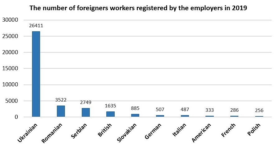 Infographic-foreigners workers registered by the employers in 2019-Hungary