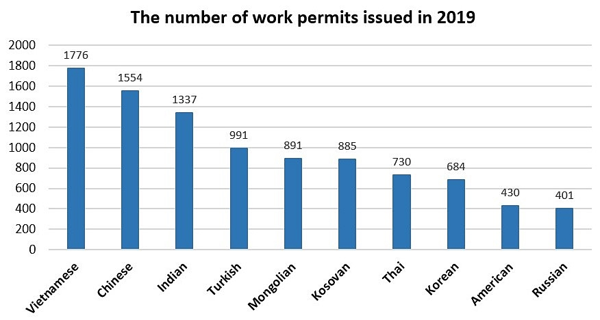 Infographic-work permits issued in 2019-Hungary