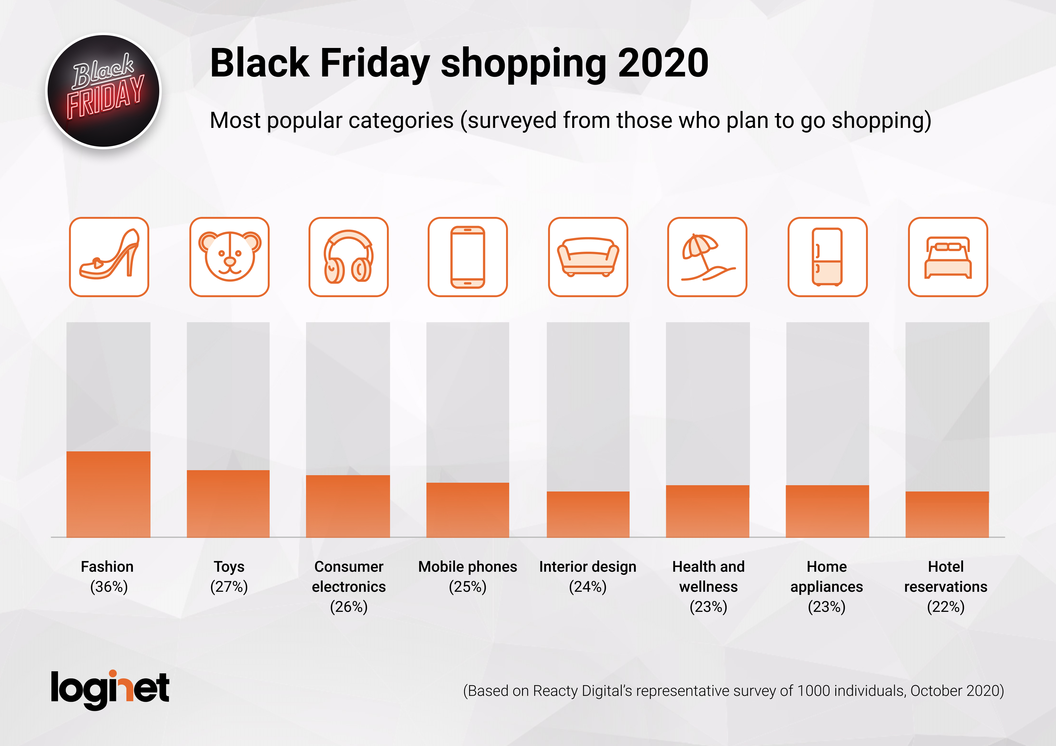 Black Friday, Hungary_Most popular categories_2020