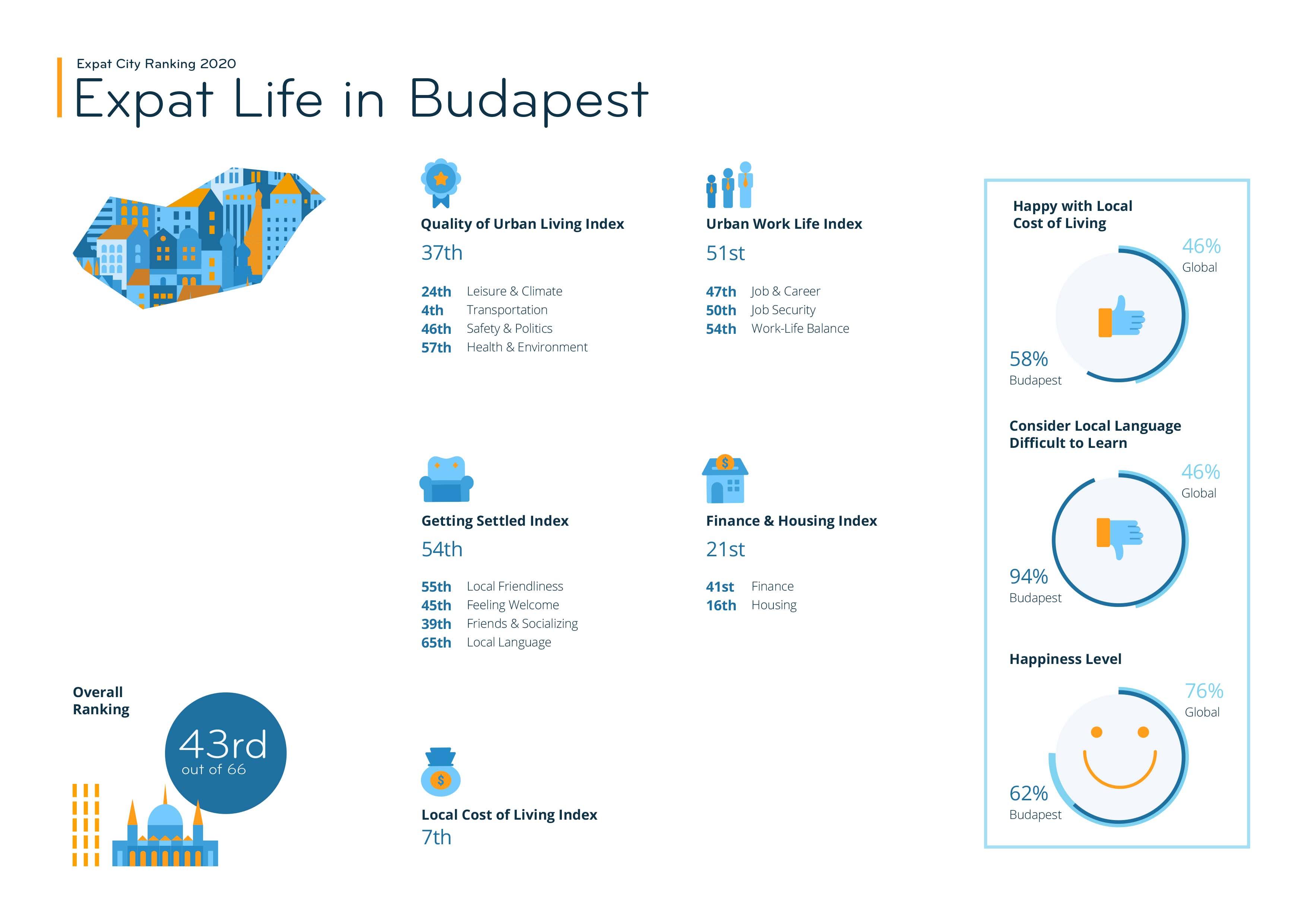 Graphic_Expat City Ranking 2020_Budapest