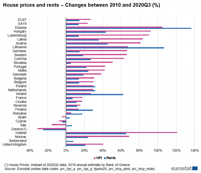 House_prices_and_rents_–_Changes_between_2010_and_2020Q3_(%)