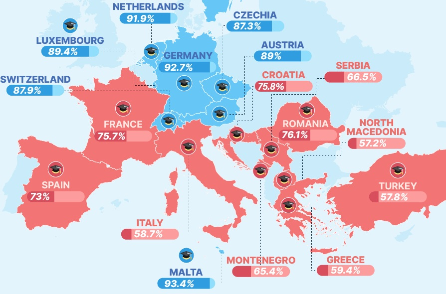 European countries with the highest graduate employment rate