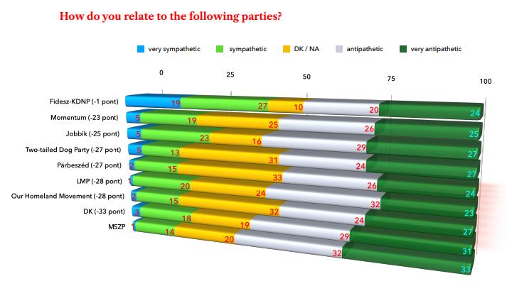 Civitas Institute Poll Party Relation