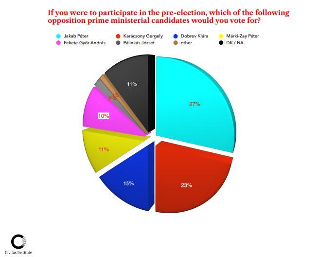 Civitas Institute Poll Pie Chart