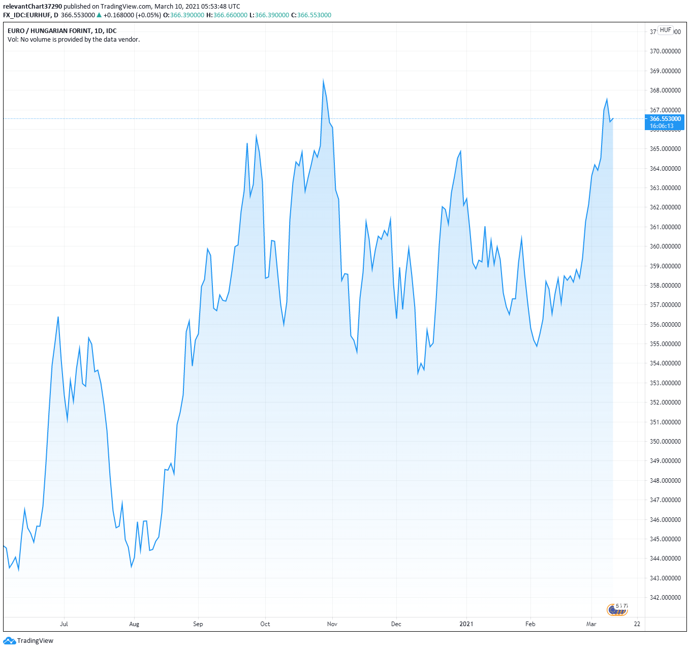 TradingView Hungarian Forint Árfolyam Currency Exchange Rate