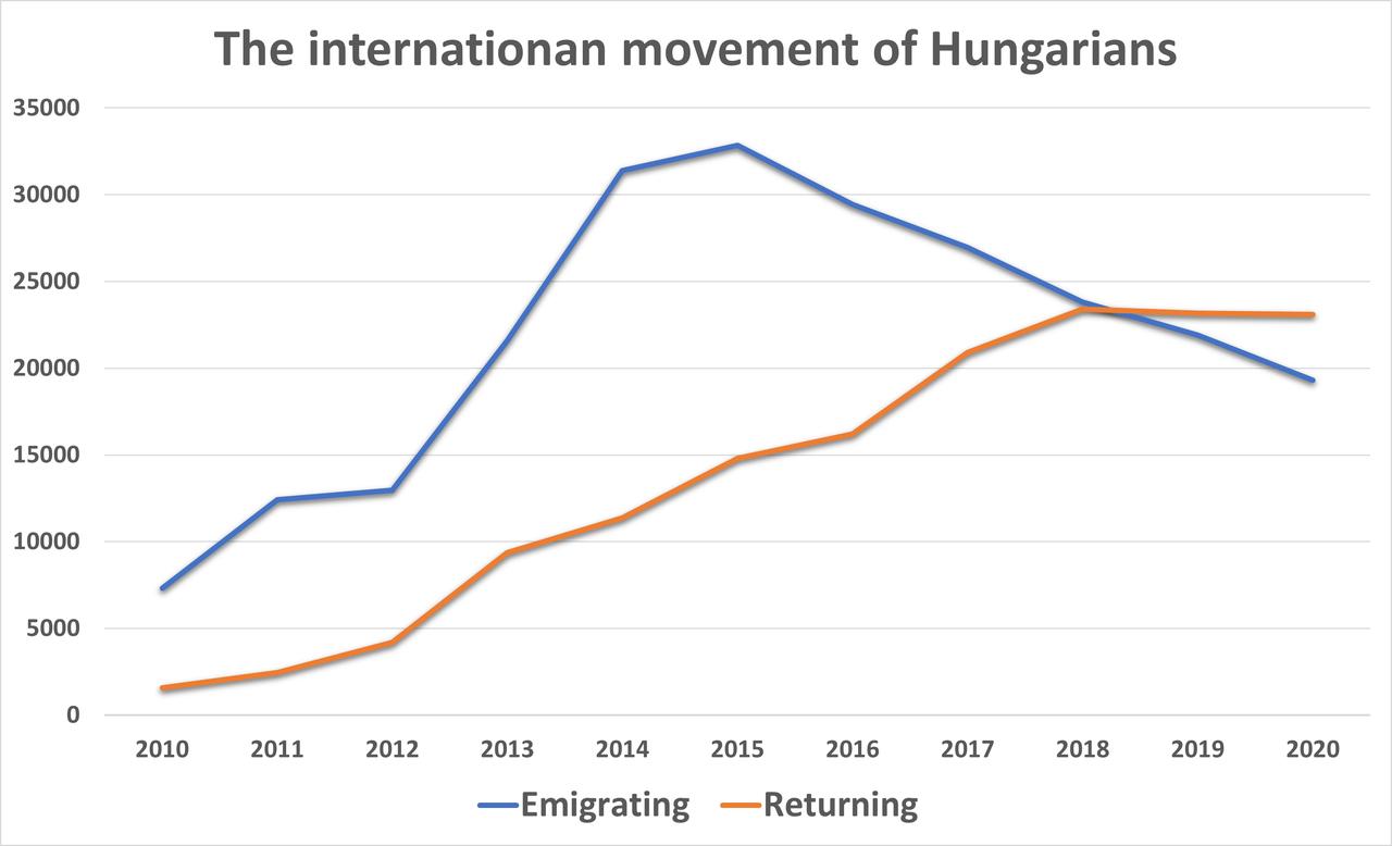 Kivándorlási Statisztika