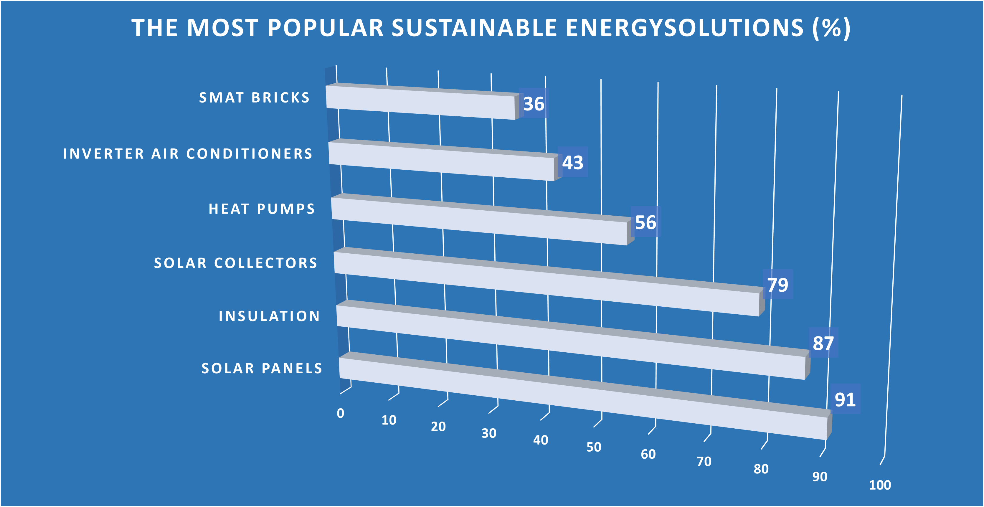 The most popular sustainable energy solutions