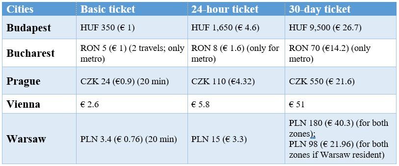 Ticket Prices Metro