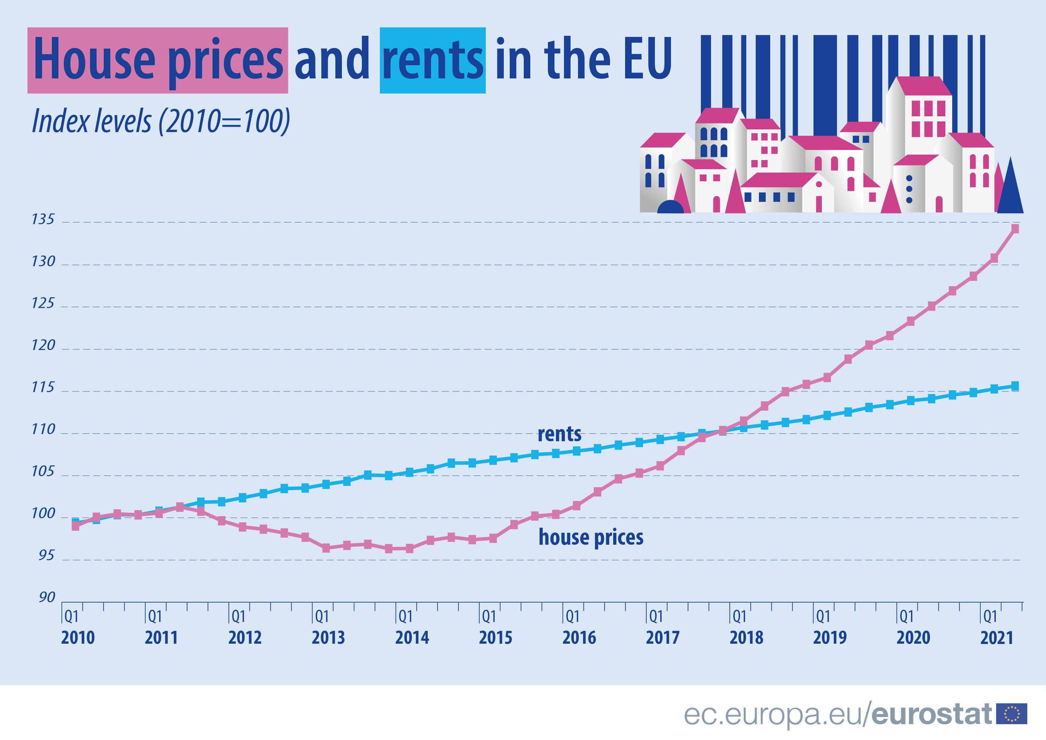 House prices and rents-EU-Eurostat