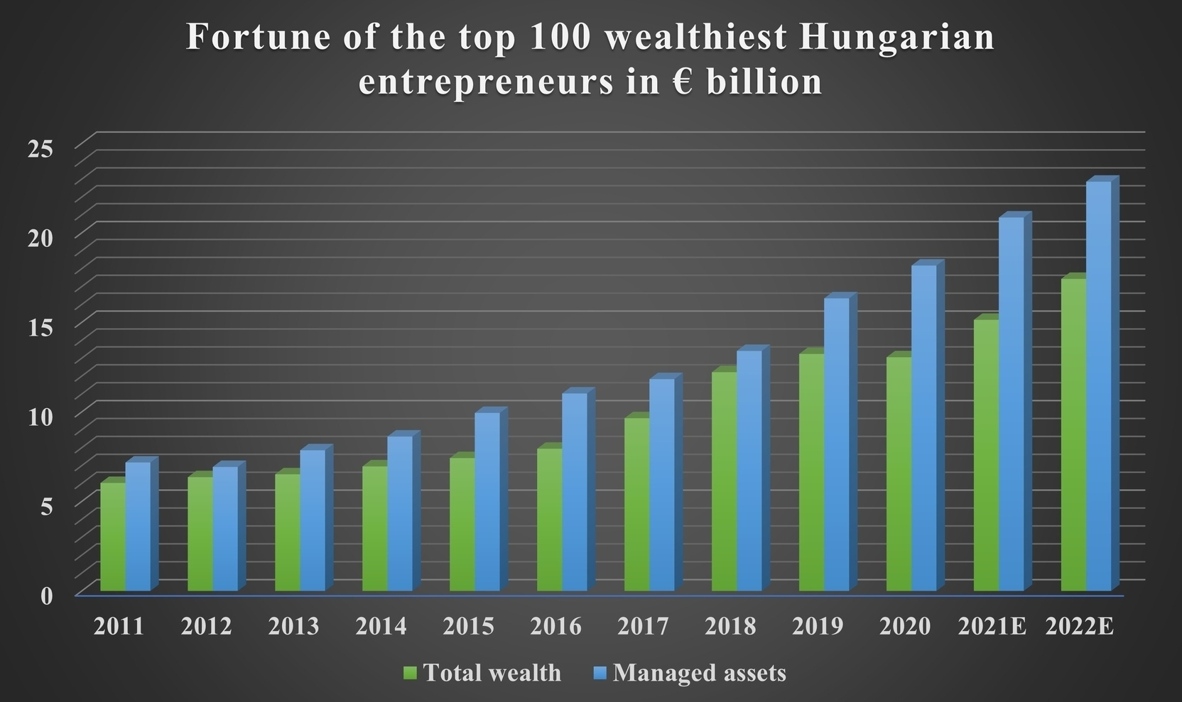 Money Wealth Statistics Hungary Top100 Assets Investment